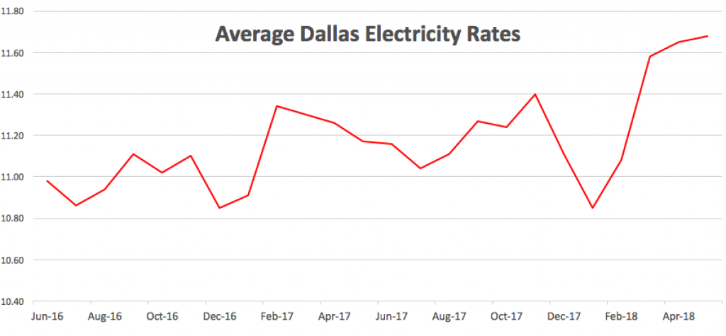 Dallas Electricity Rates