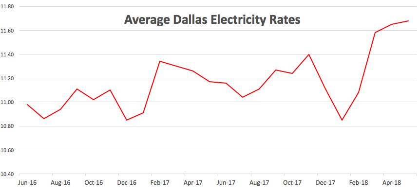 Dallas Electricity Rates Compare Electric Companies In