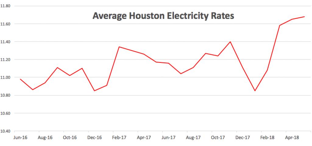 Houston Electricity Rates