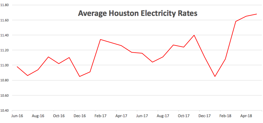 Houston Electricity Rates Compare Electric Companies In Tx Texas Examiner