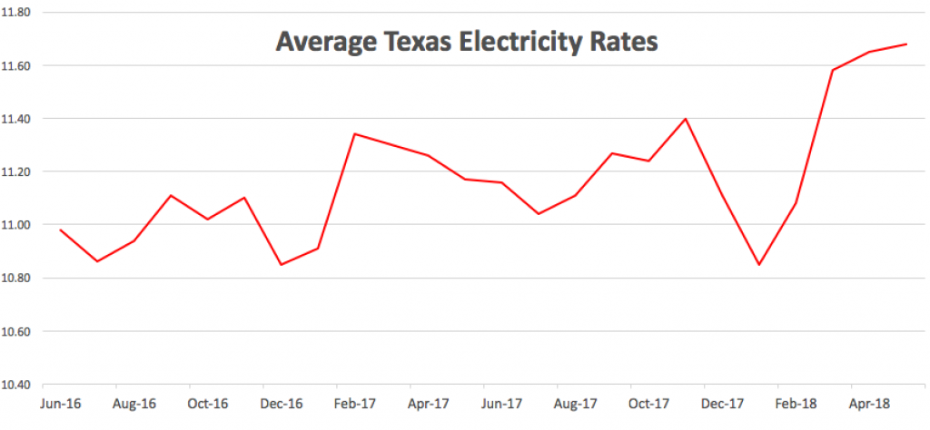 Texas Electricity Rates